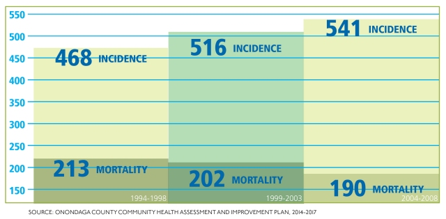 SOURCE: ONONDAGA COUNTY COMMUNITY HEALTH ASSESSMENT AND IMPROVEMENT PLAN, 2014-2017