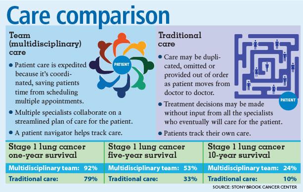 cancer care comparison chart